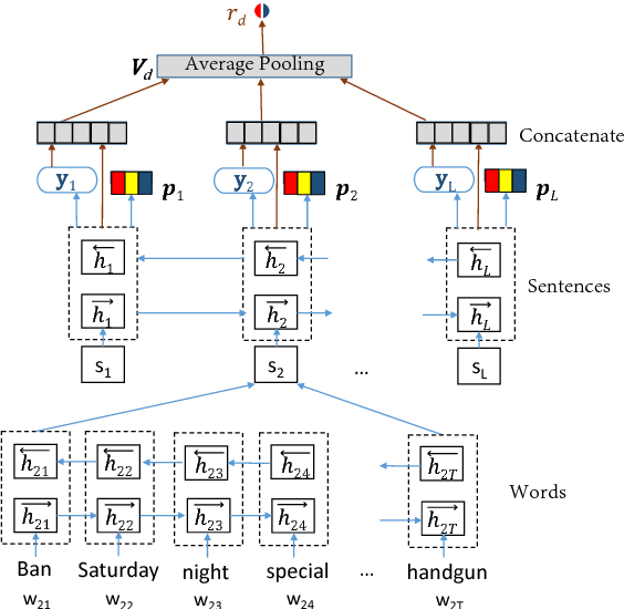 Figure 1 for Hierarchical Structured Model for Fine-to-coarse Manifesto Text Analysis