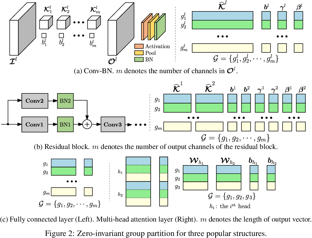 Figure 3 for Only Train Once: A One-Shot Neural Network Training And Pruning Framework