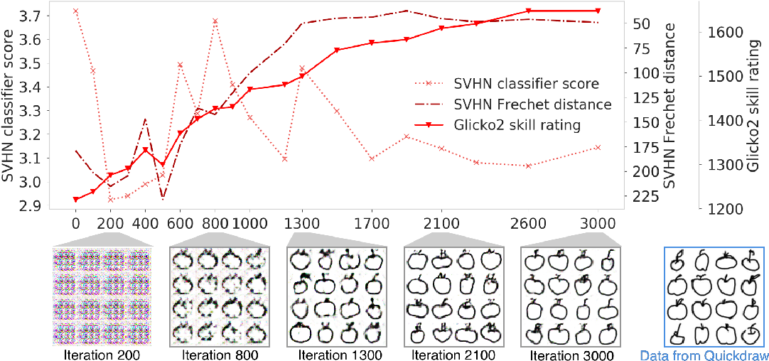 Figure 2 for Skill Rating for Generative Models