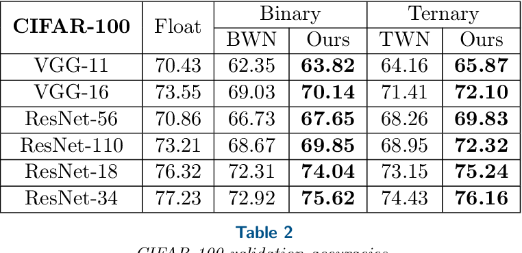 Figure 4 for BinaryRelax: A Relaxation Approach For Training Deep Neural Networks With Quantized Weights