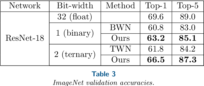 PDF] BinaryRelax: A Relaxation Approach for Training Deep Neural