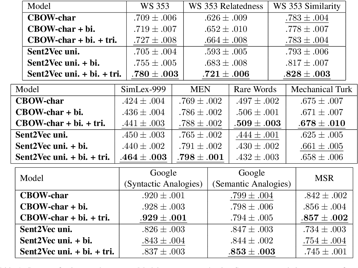 Figure 1 for Better Word Embeddings by Disentangling Contextual n-Gram Information