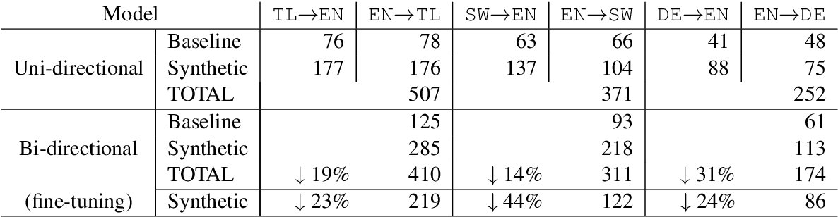 Figure 4 for Bi-Directional Neural Machine Translation with Synthetic Parallel Data