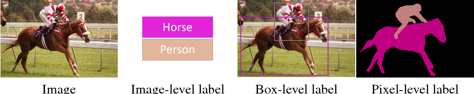 Figure 1 for Learning Semantic Segmentation with Diverse Supervision
