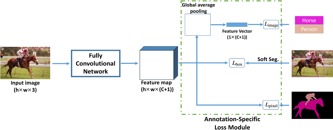 Figure 3 for Learning Semantic Segmentation with Diverse Supervision