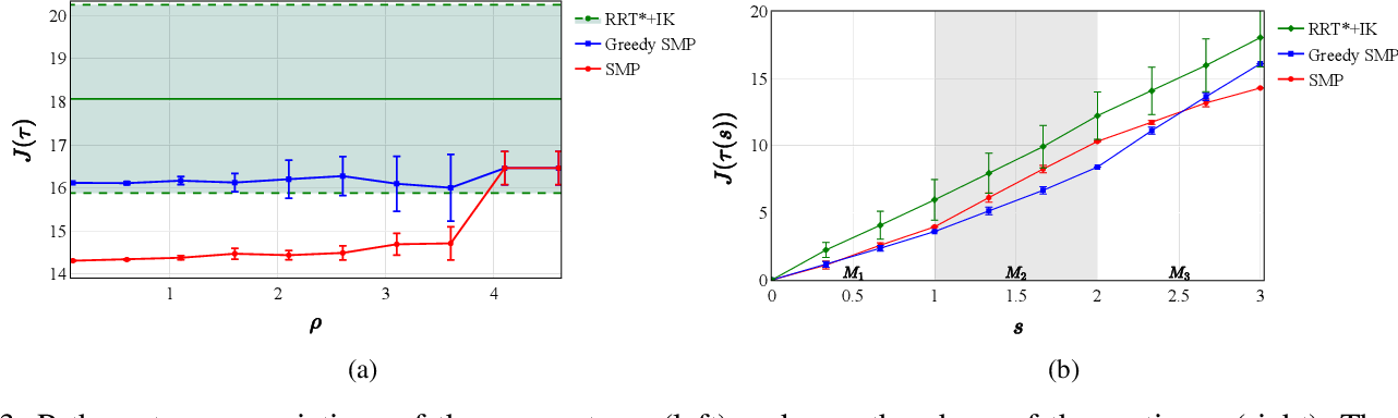Figure 3 for Sampling-Based Motion Planning on Manifold Sequences