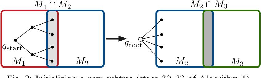 Figure 2 for Sampling-Based Motion Planning on Manifold Sequences