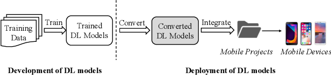 Figure 1 for An Empirical Study on Deployment Faults of Deep Learning Based Mobile Applications