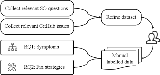 Figure 2 for An Empirical Study on Deployment Faults of Deep Learning Based Mobile Applications