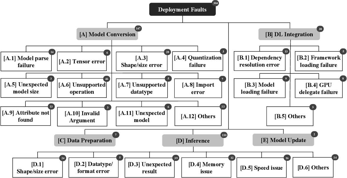 Figure 3 for An Empirical Study on Deployment Faults of Deep Learning Based Mobile Applications