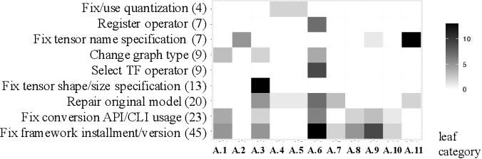 Figure 4 for An Empirical Study on Deployment Faults of Deep Learning Based Mobile Applications