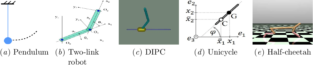 Figure 1 for Actively Learning Gaussian Process Dynamics