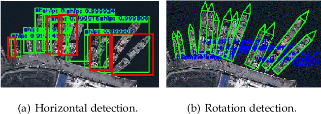 Figure 1 for SCRDet++: Detecting Small, Cluttered and Rotated Objects via Instance-Level Feature Denoising and Rotation Loss Smoothing