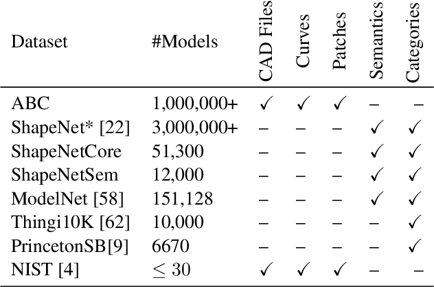 Figure 2 for ABC: A Big CAD Model Dataset For Geometric Deep Learning