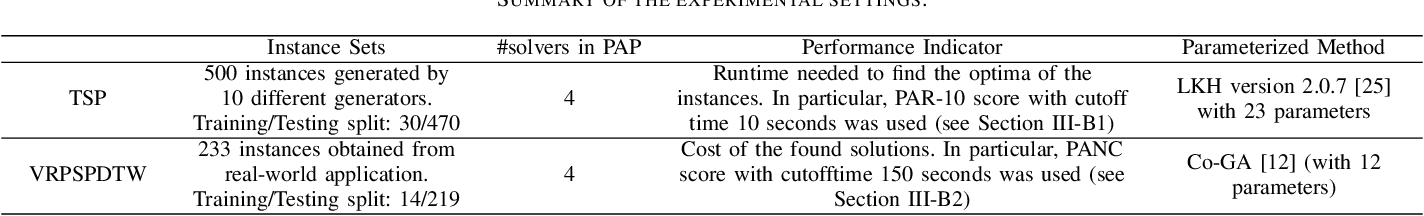 Figure 2 for Few-shots Parameter Tuning via Co-evolution