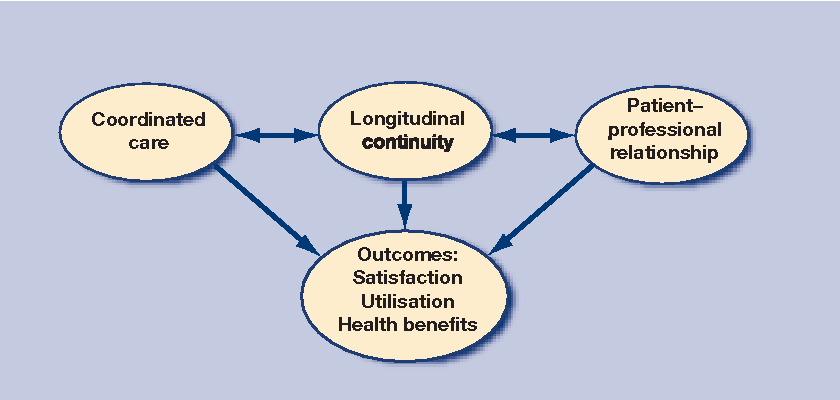 Figure 1. Conceptual model for relationship between continuity and outcomes.