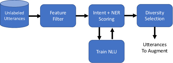 Figure 1 for Efficient Semi-Supervised Learning for Natural Language Understanding by Optimizing Diversity