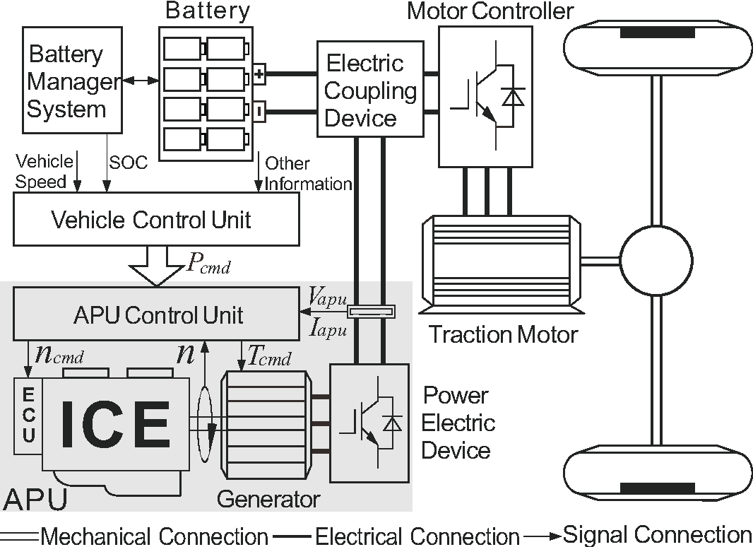 Figure 1 From Optimization Of Fuel Consumption And Emissions For Internal Combustion Engine System Diagram Schematic The Auxiliary Power Unit Apu Its Application In
