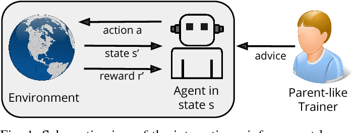 Figure 1 for Multi-modal Feedback for Affordance-driven Interactive Reinforcement Learning