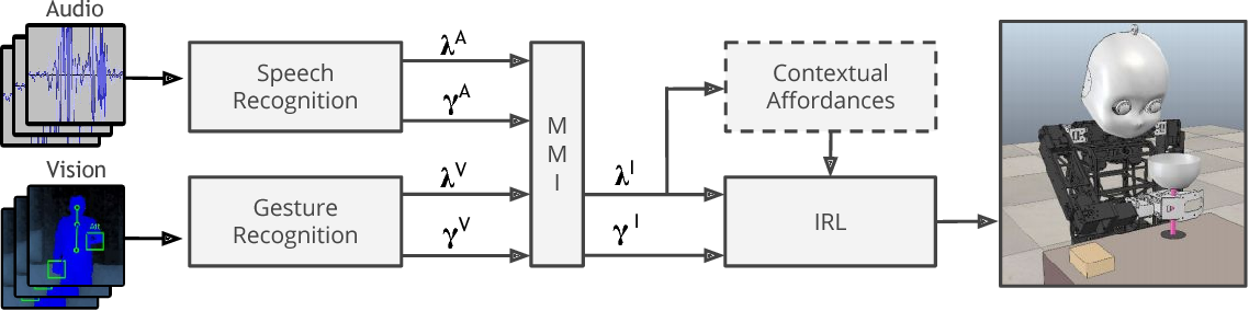 Figure 2 for Multi-modal Feedback for Affordance-driven Interactive Reinforcement Learning