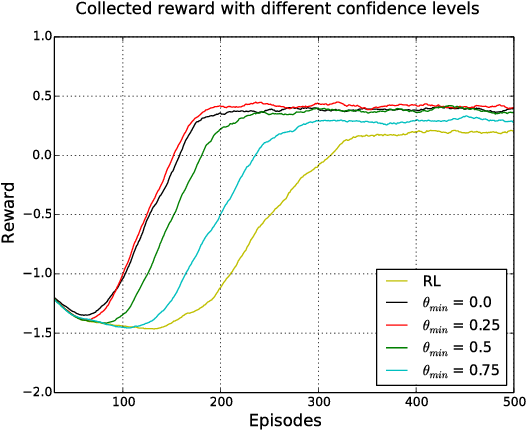 Figure 3 for Multi-modal Feedback for Affordance-driven Interactive Reinforcement Learning