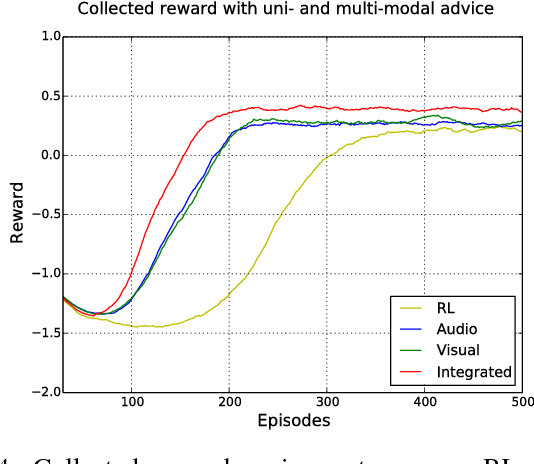 Figure 4 for Multi-modal Feedback for Affordance-driven Interactive Reinforcement Learning
