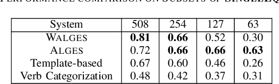 WALGES: Weighted Probability Based Scoring Approach for Solving