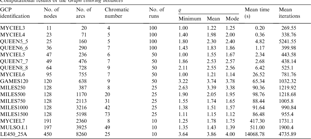 Table 1 Computational results of the Graph coloring instances