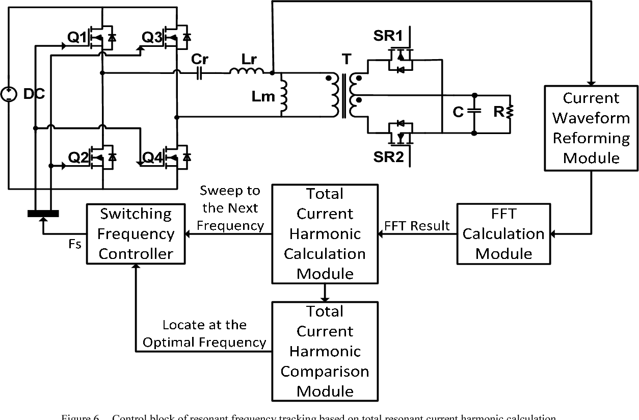 Automatic Resonant Frequency Tracking In Unregulated Llc Parallel Circuit Diagram Calculate The Total Converters Based On Current Harmonic Calculation Semantic Scholar