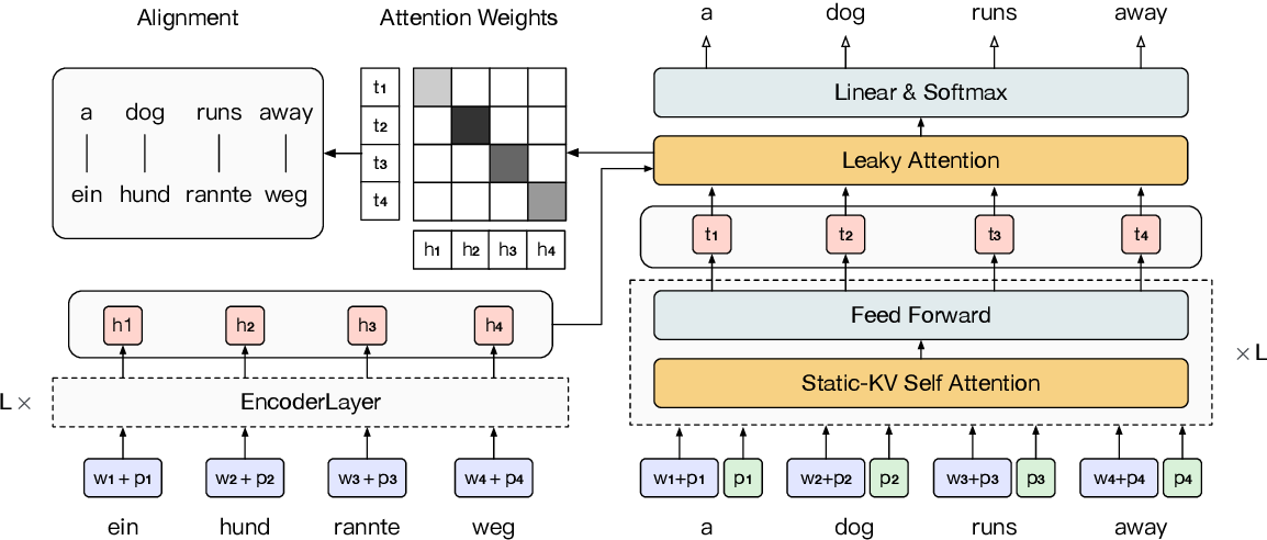 Figure 3 for Mask-Align: Self-Supervised Neural Word Alignment
