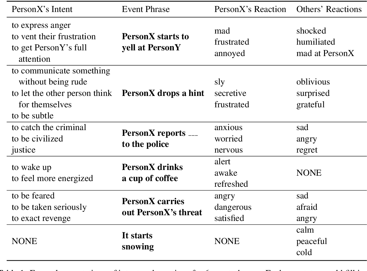 Figure 2 for Event2Mind: Commonsense Inference on Events, Intents, and Reactions