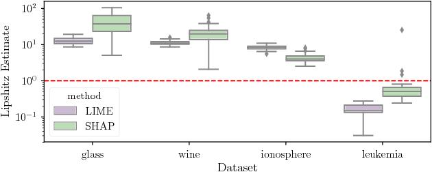 Figure 2 for On the Robustness of Interpretability Methods