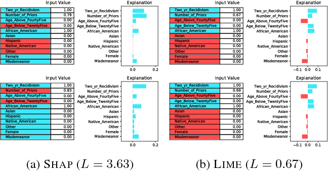 Figure 4 for On the Robustness of Interpretability Methods