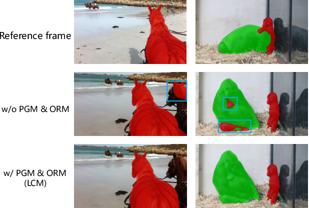 Figure 1 for Learning Position and Target Consistency for Memory-based Video Object Segmentation
