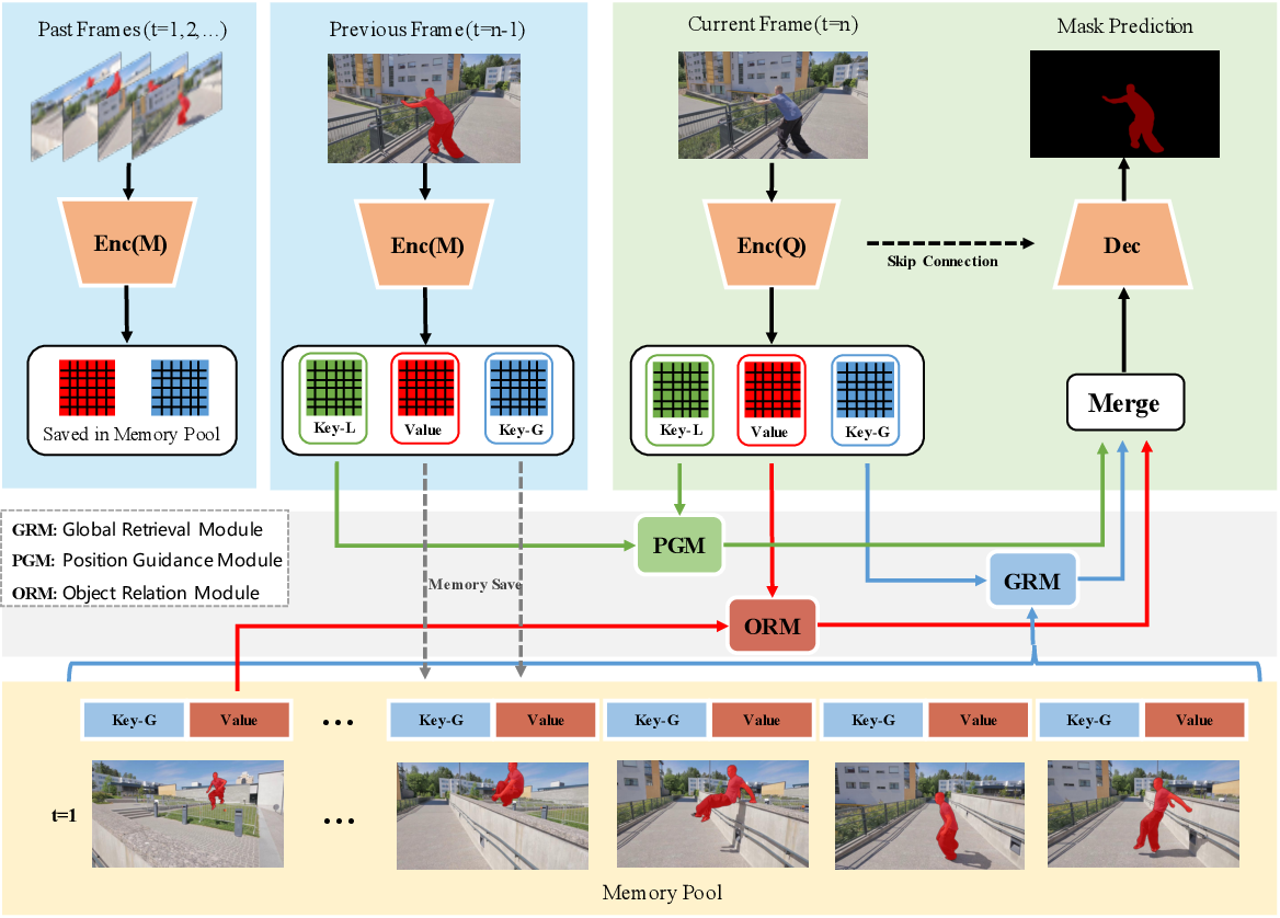 Figure 3 for Learning Position and Target Consistency for Memory-based Video Object Segmentation