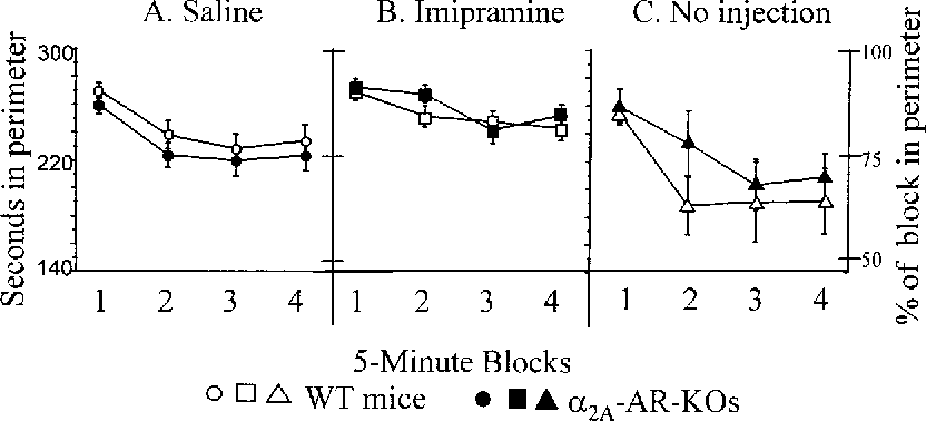 Figure 4 From The Alpha2a Adrenergic Receptor Plays A Protective