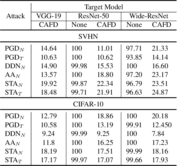 Figure 4 for Removing Adversarial Noise in Class Activation Feature Space