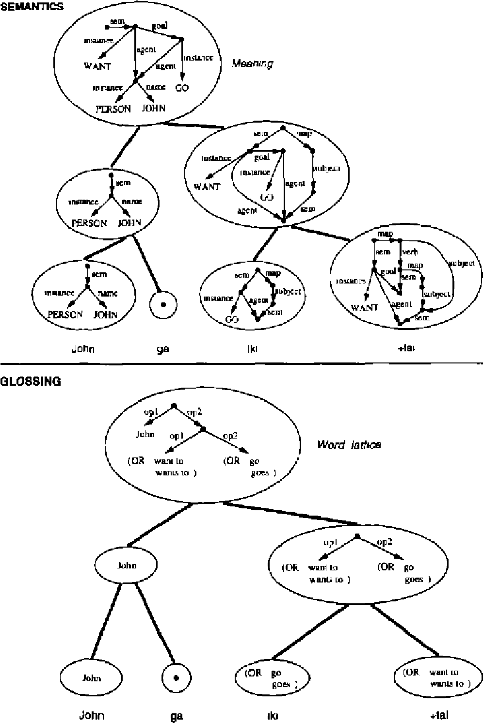 Figure 1 for Unification-Based Glossing