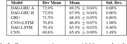 Figure 4 for Event Detection with Neural Networks: A Rigorous Empirical Evaluation