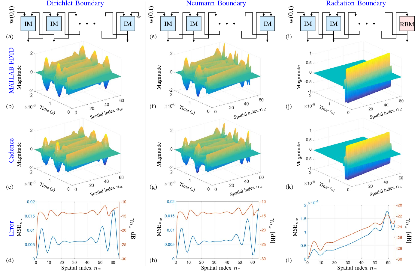 Figure 3 from Continuous-time algorithms for solving the