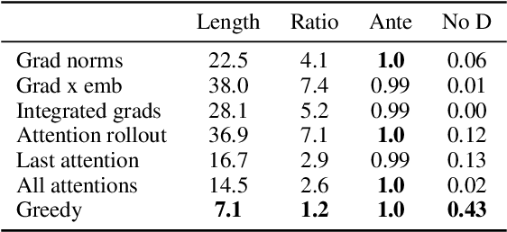 Figure 2 for Rationales for Sequential Predictions