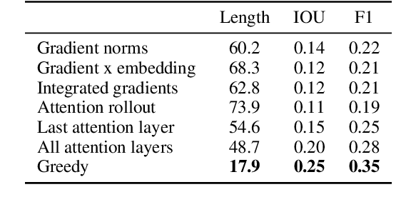 Figure 4 for Rationales for Sequential Predictions