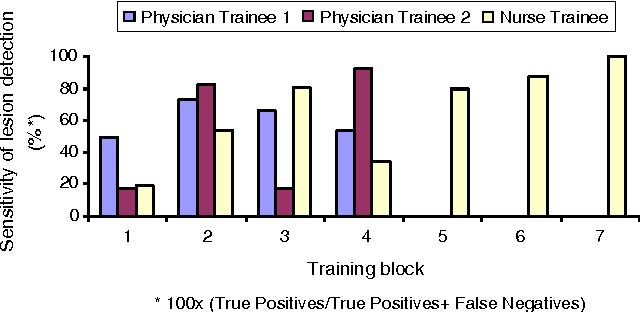 How should we train capsule endoscopy a pilot study of performance figure 1 ccuart Choice Image