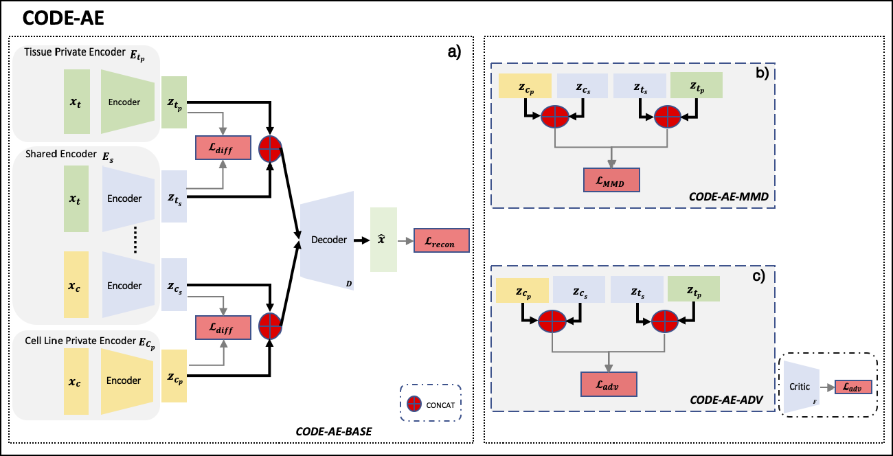 Figure 1 for CODE-AE: A Coherent De-confounding Autoencoder for Predicting Patient-Specific Drug Response From Cell Line Transcriptomics