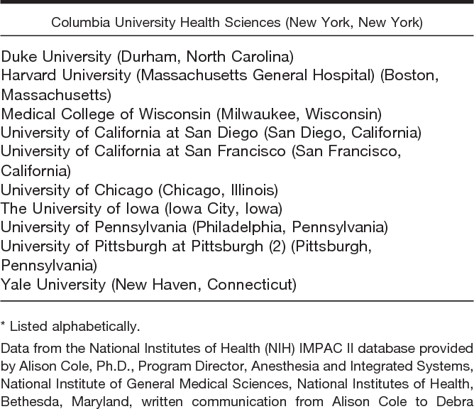 Table 4 from Anesthesiology physician scientists in academic