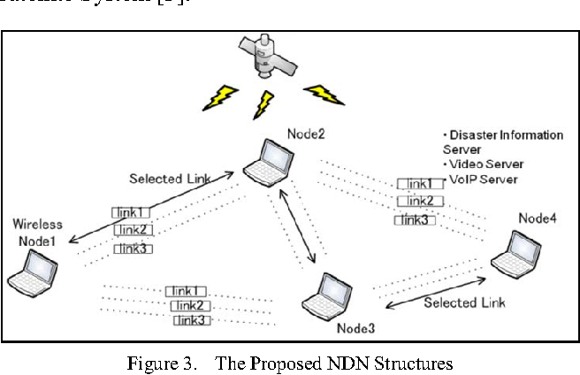 Proposal of Connectivity Support Methods with Autonomous