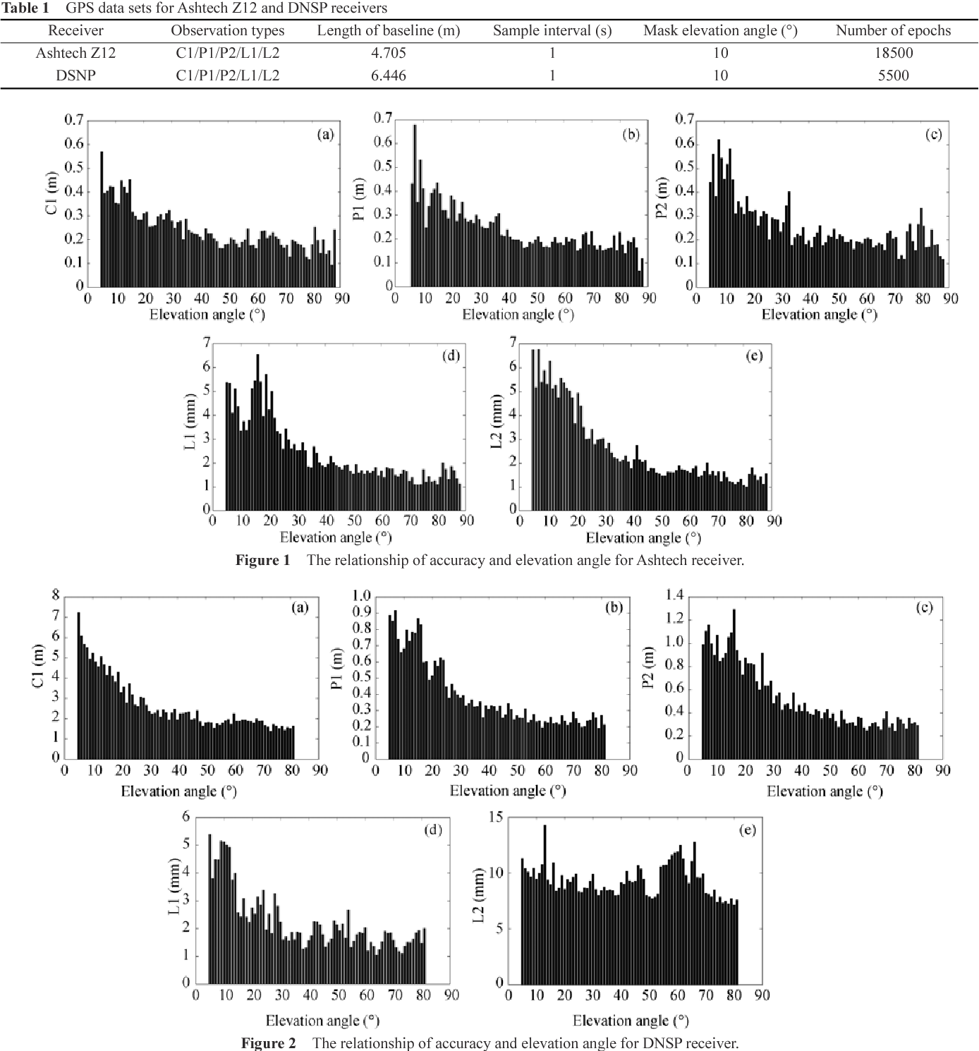 Assessment of stochastic models for GPS measurements with