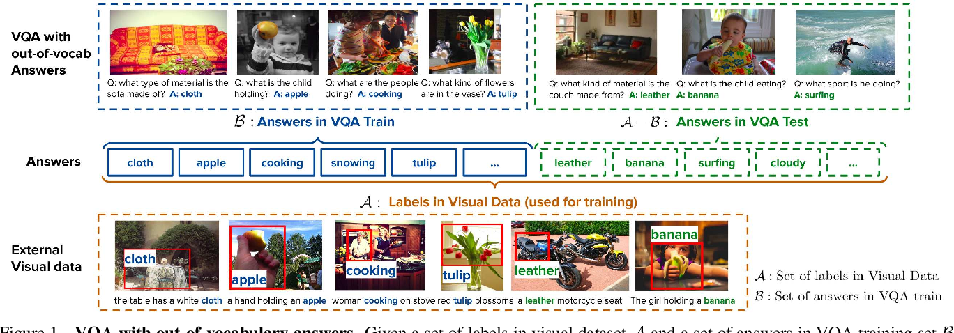 Figure 1 for Transfer Learning via Unsupervised Task Discovery for Visual Question Answering