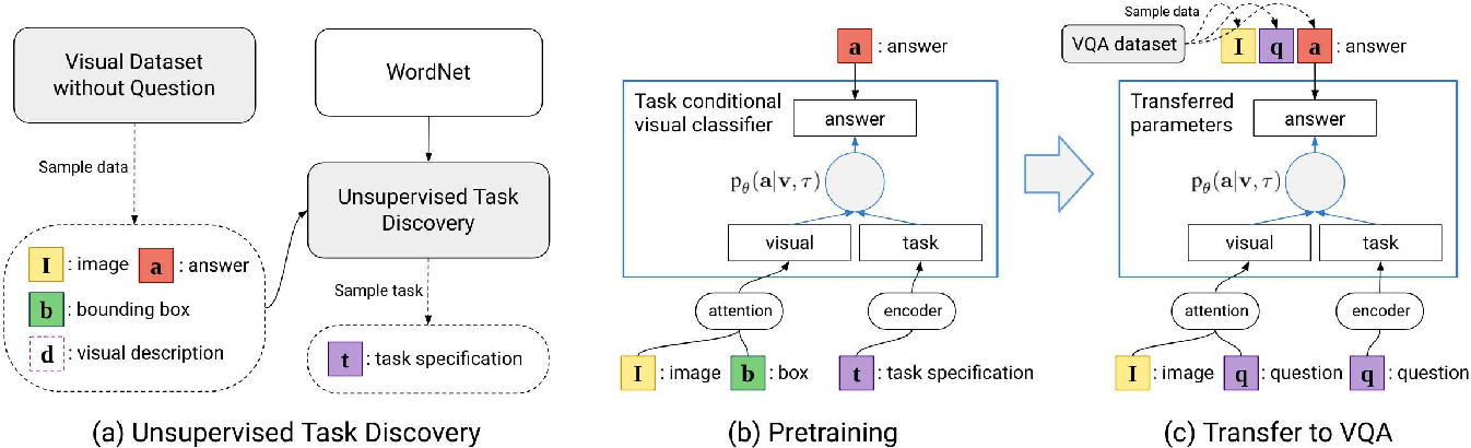 Figure 2 for Transfer Learning via Unsupervised Task Discovery for Visual Question Answering