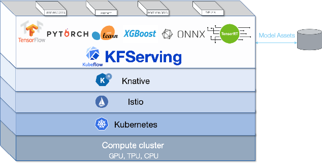 Figure 1 for Serverless inferencing on Kubernetes